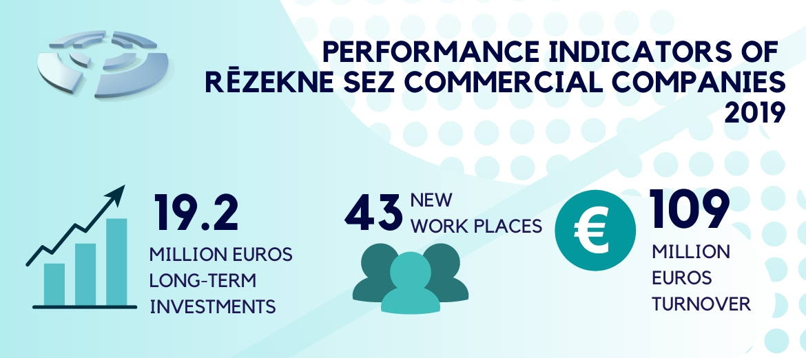 Rēzekne SEZ commercial companies made 19.2 million euros long-term investments in 2019