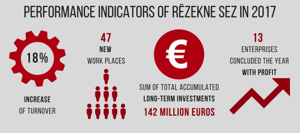 Rēzekne SEZ enterprise have increased their turnover by 18% and created 47 new workplaces in 2017